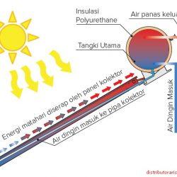Perbedaan Direct dan Indirect Pemanas Air