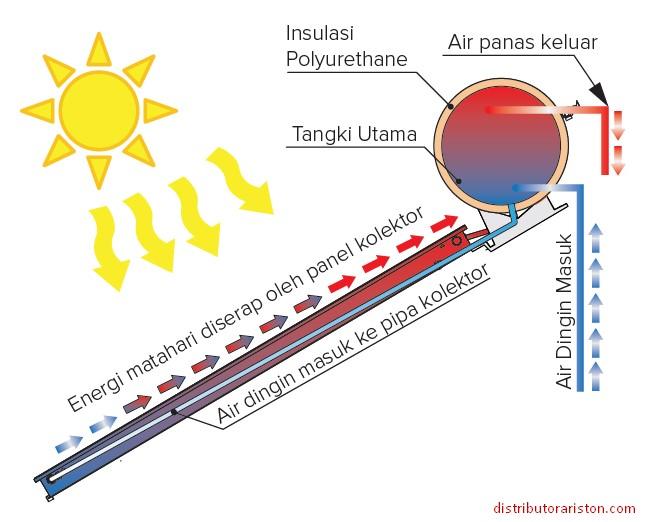 PERBEDAAN DIRECT DAN INDIRECT SISTEM PEMANAS AIR TENAGA SURYA ARISTON (DIRECT SISTEM)